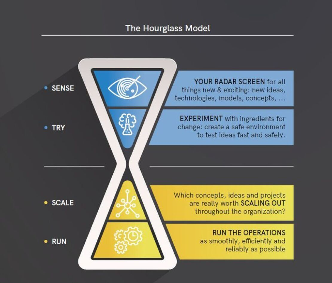 Hourglassmodel2